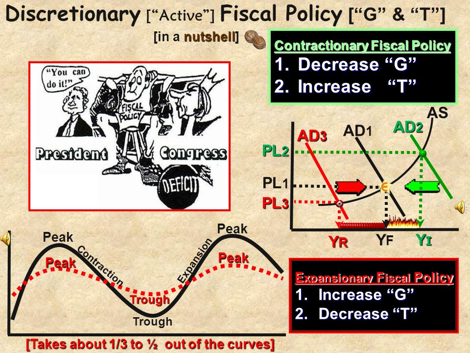 Discretionary [ Active ] Fiscal Policy [ G & T ]